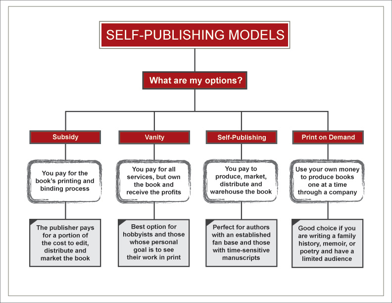 Beautiful The Difference Between Print On Demand And Self Publishing